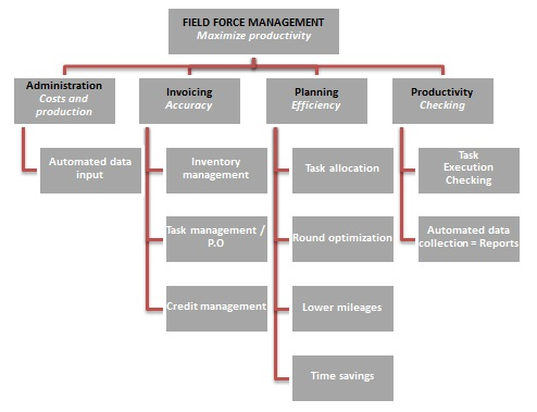 Field-force-management-planning-tasks-geoplanning