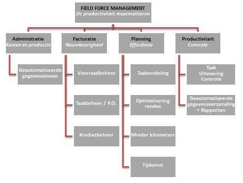 field-management-planning-task