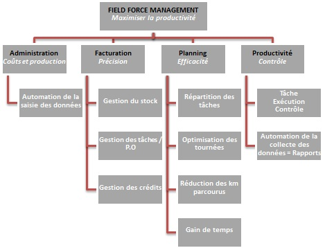 Field force management planning taches interventions-services